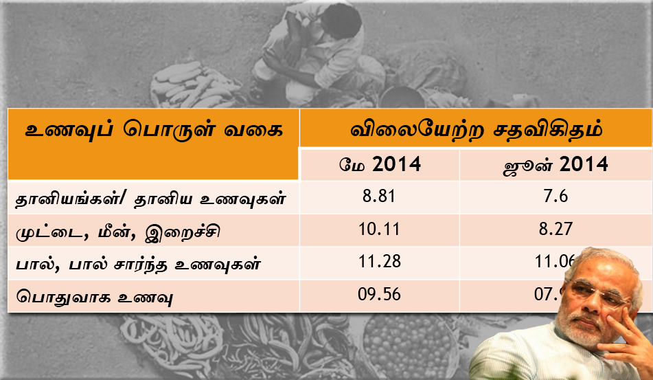 food_inflation