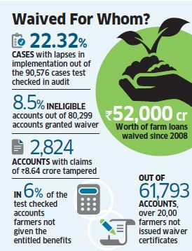 cag-finds-scam-in-rs-52000-crore-farm-loan-waiver-scheme